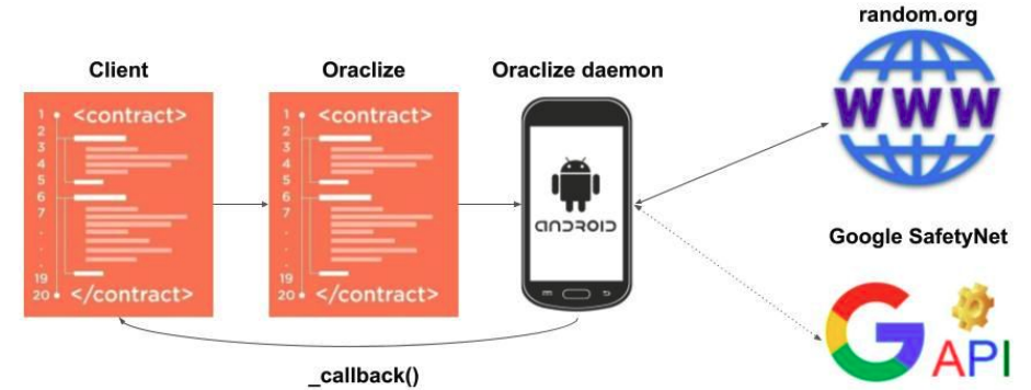 Android Proof Provable Master Blockchain Online