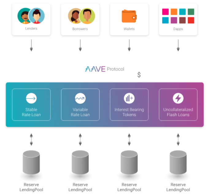 Features Aave Master Blockchain Online